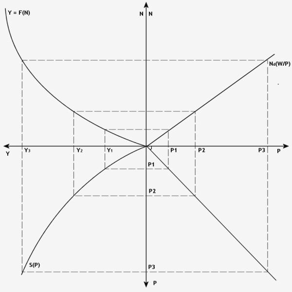 cadre macroéconomique définition